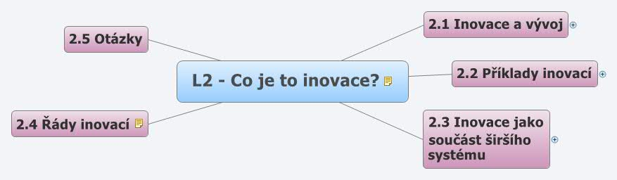 L2 - mapa Co je to inovace