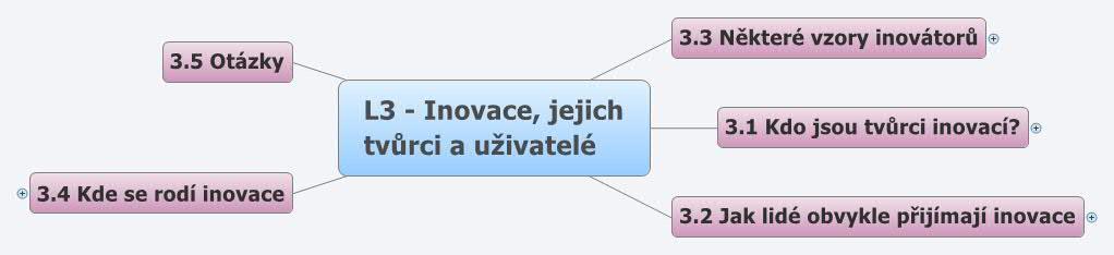 L3 - Inovace, jejich tvůrci a uživatelé